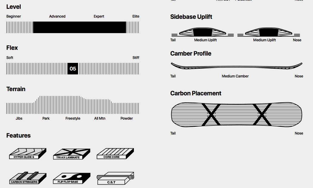 подробный разбор сноуборда