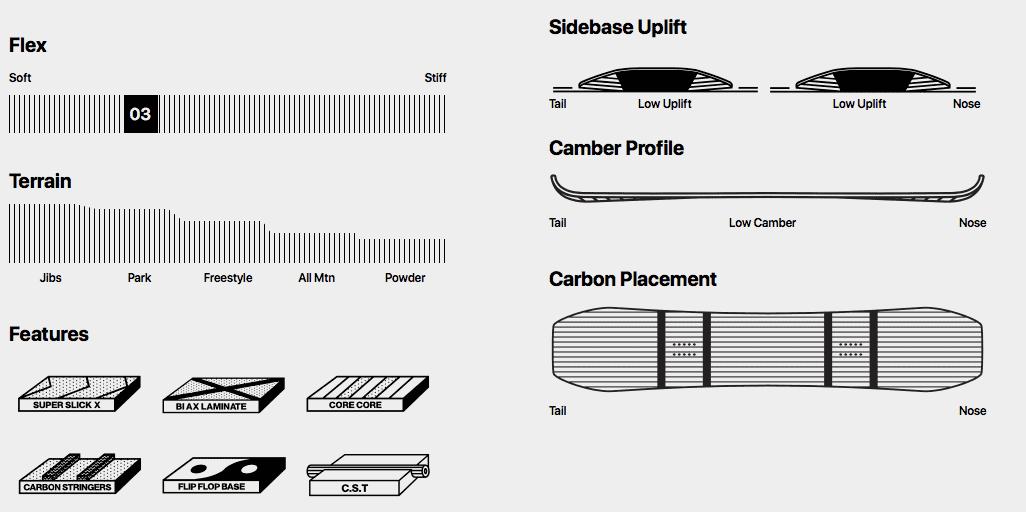 форма изгиба борда